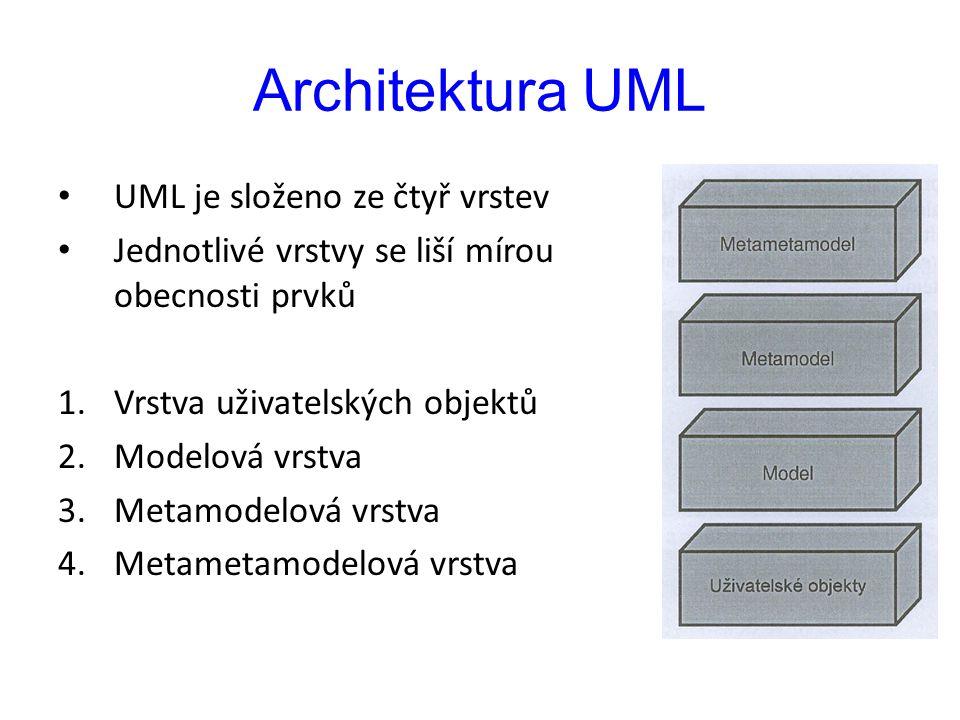 Architektura UML UML je složeno ze čtyř vrstev