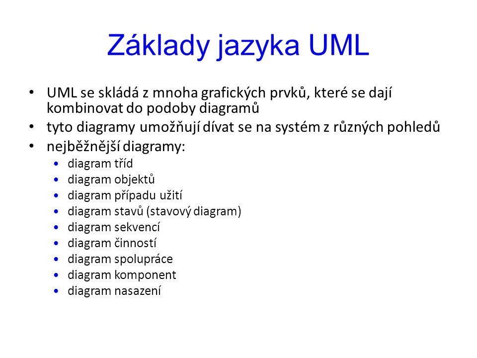 Základy jazyka UML UML se skládá z mnoha grafických prvků, které se dají kombinovat do podoby diagramů.