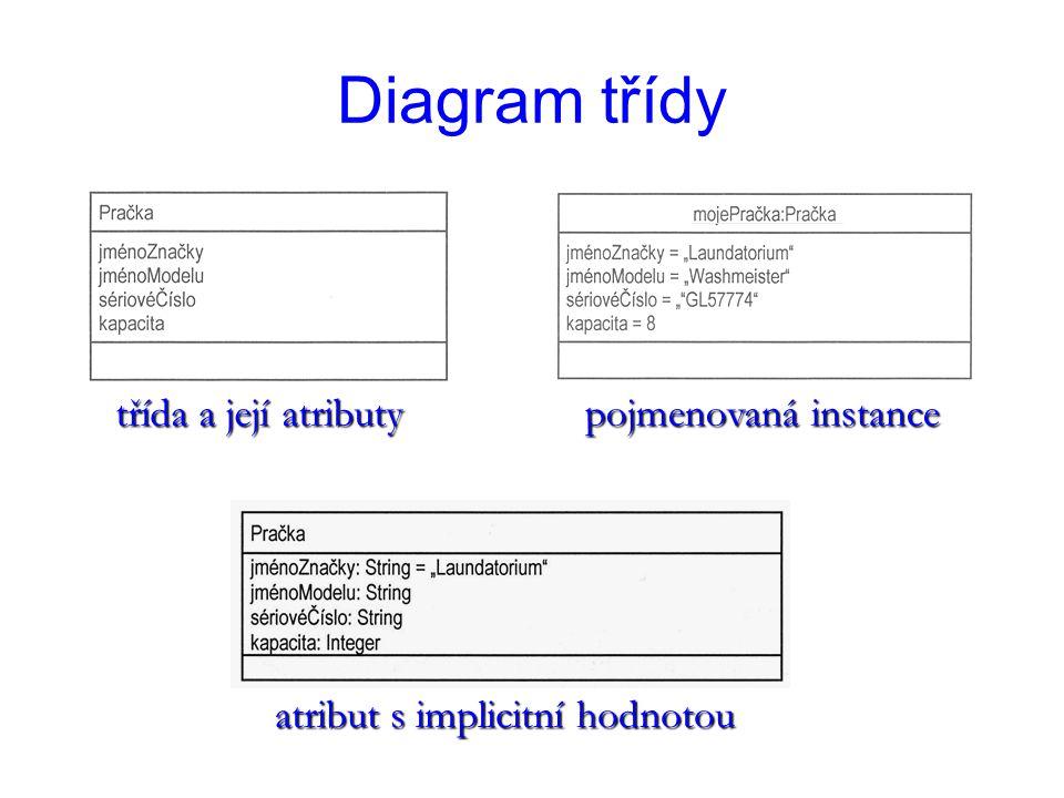 Diagram třídy třída a její atributy pojmenovaná instance