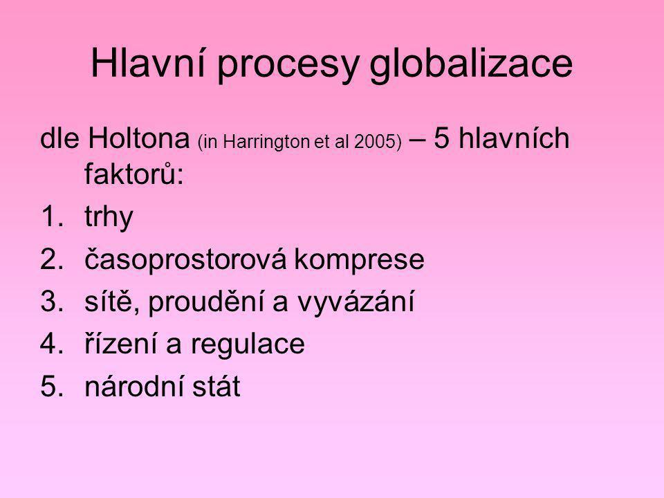Hlavní procesy globalizace