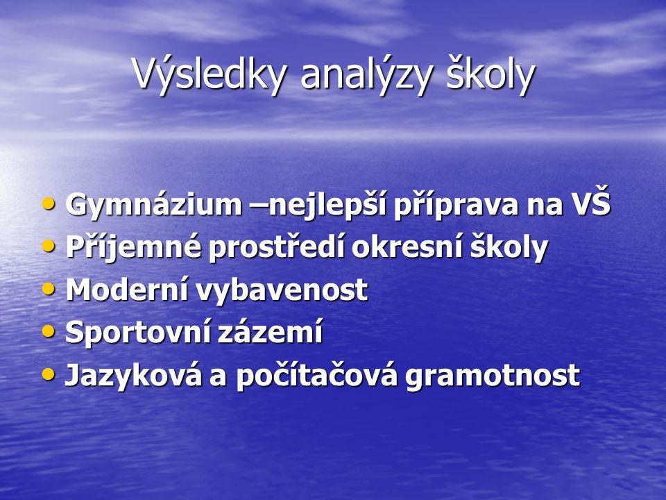 Výsledky analýzy školy