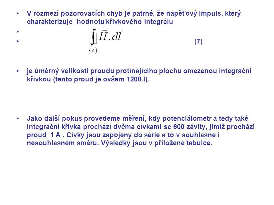 V rozmezí pozorovacích chyb je patrné, že napěťový impuls, který charakterizuje hodnotu křivkového integrálu