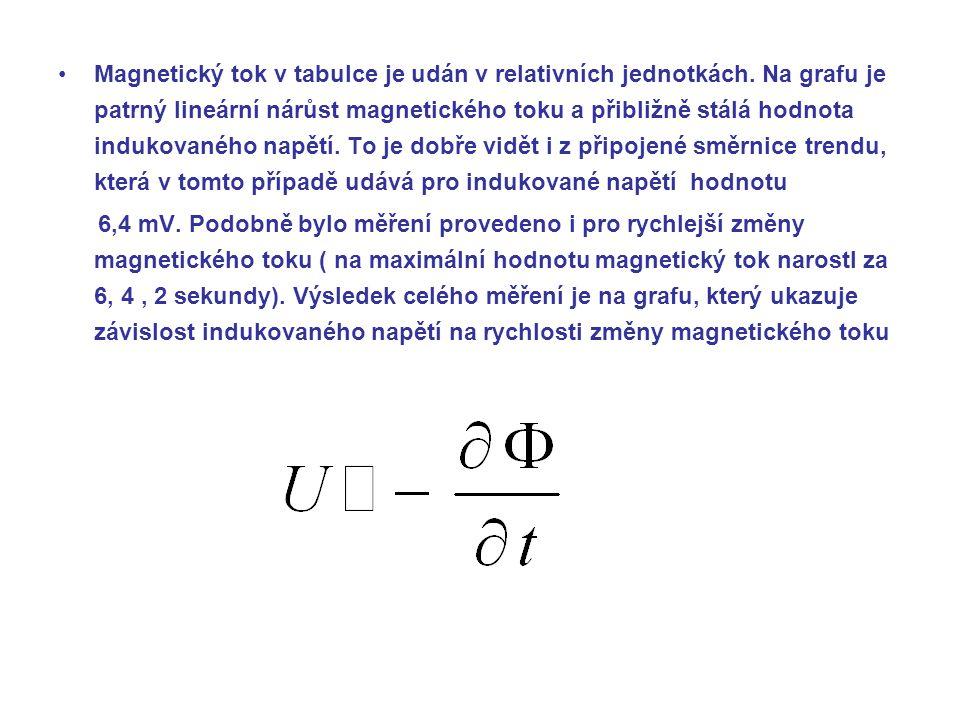Magnetický tok v tabulce je udán v relativních jednotkách