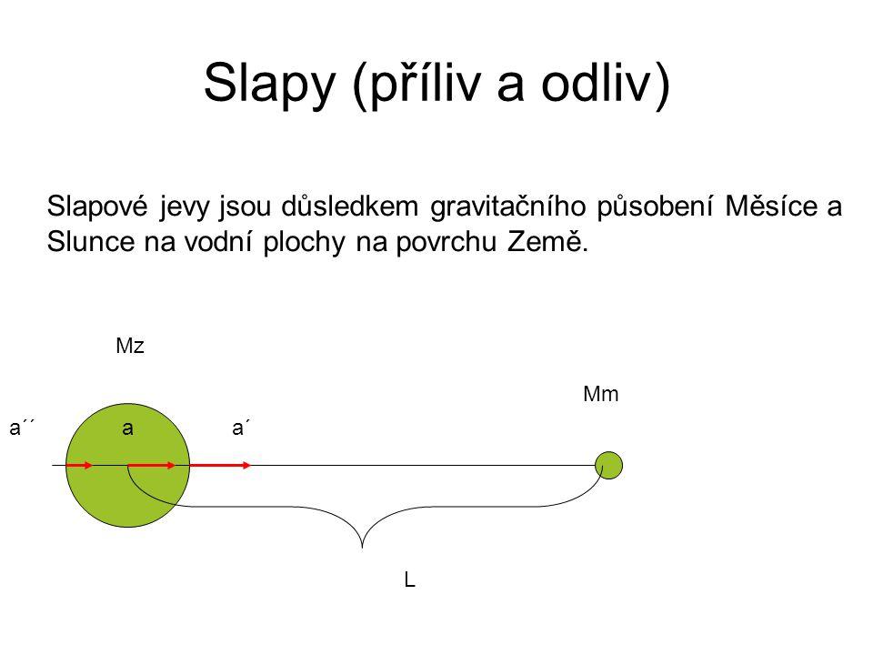 Slapy (příliv a odliv) Slapové jevy jsou důsledkem gravitačního působení Měsíce a Slunce na vodní plochy na povrchu Země.