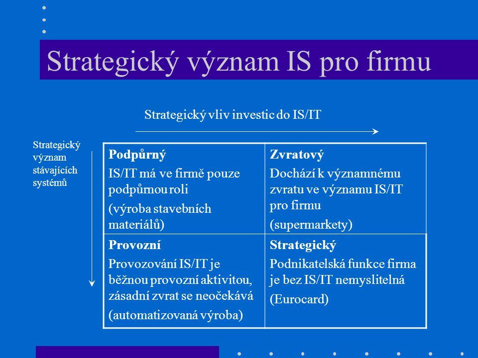 Strategický význam IS pro firmu