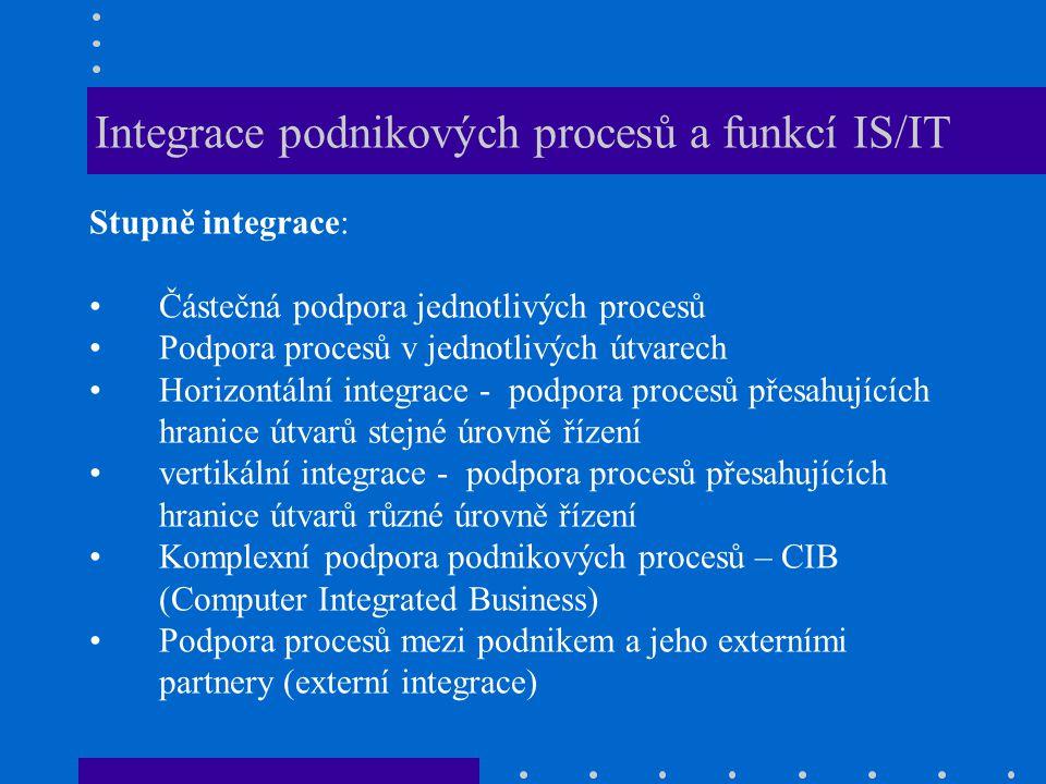 Integrace podnikových procesů a funkcí IS/IT