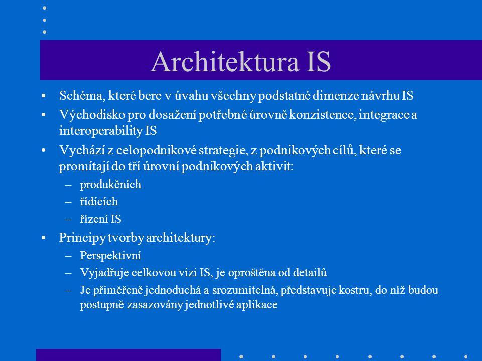 Architektura IS Schéma, které bere v úvahu všechny podstatné dimenze návrhu IS.