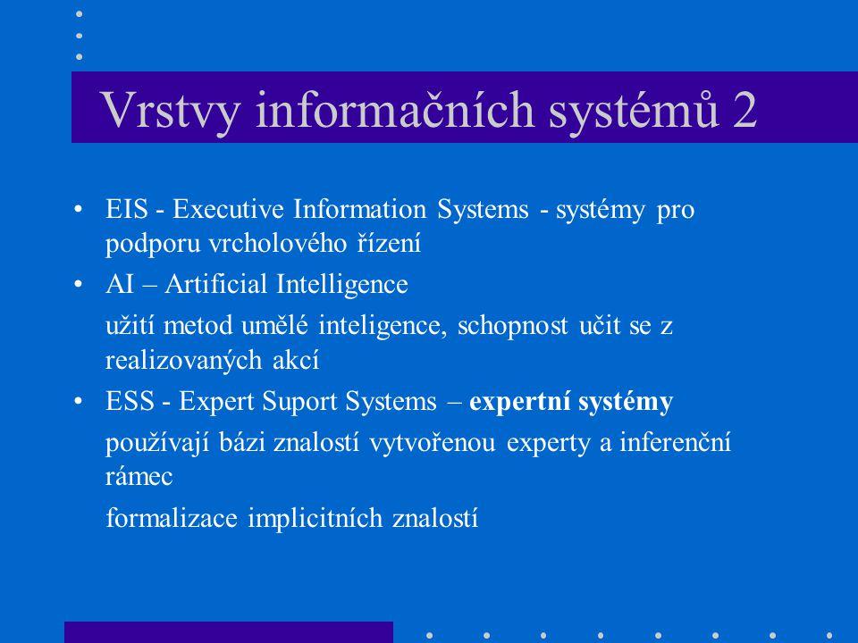 Vrstvy informačních systémů 2