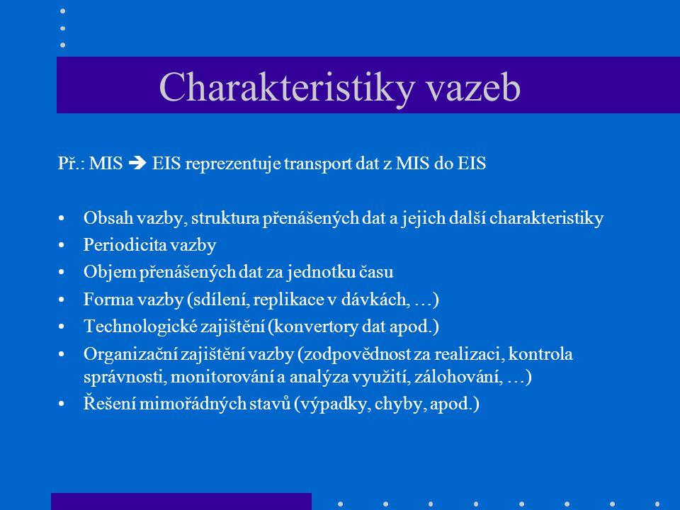 Charakteristiky vazeb