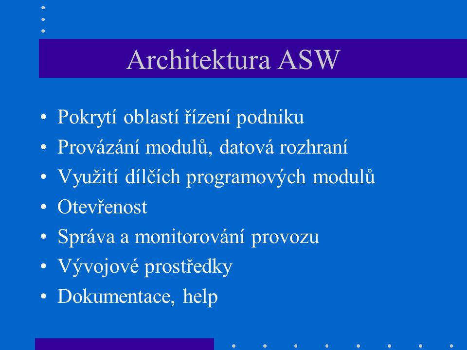 Architektura ASW Pokrytí oblastí řízení podniku