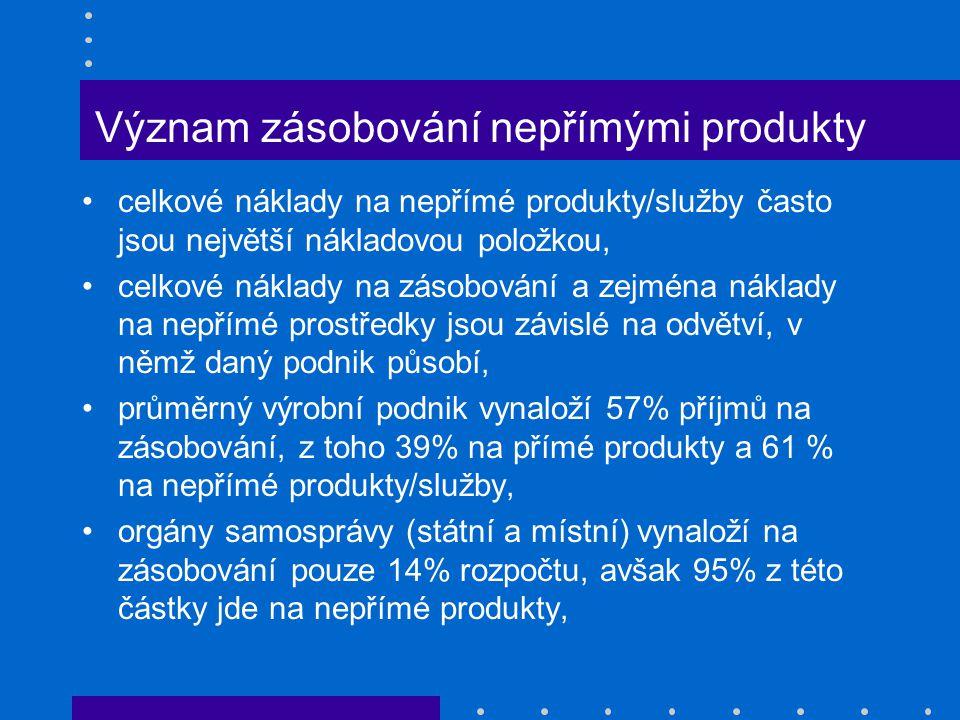 Význam zásobování nepřímými produkty