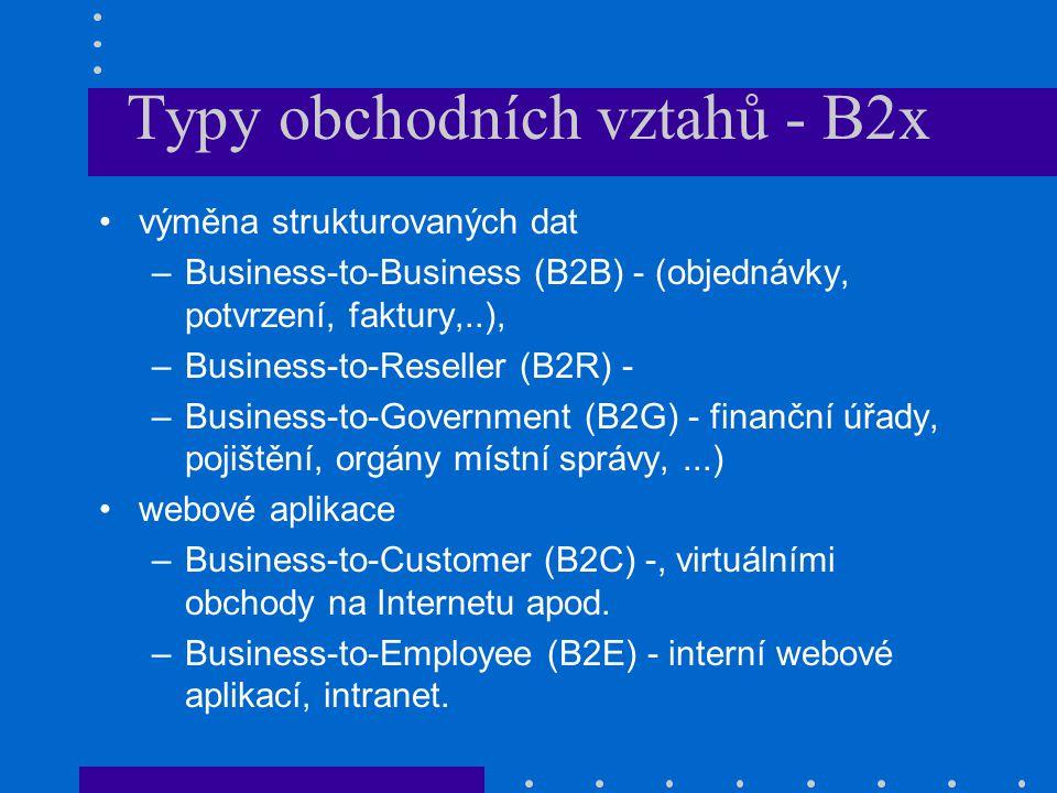 Typy obchodních vztahů - B2x