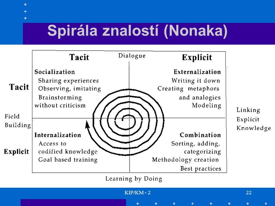 Spirála znalostí (Nonaka)