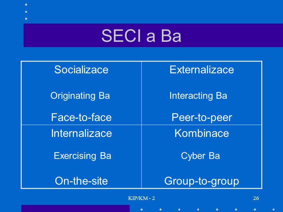 SECI a Ba Socializace Face-to-face Externalizace Peer-to-peer