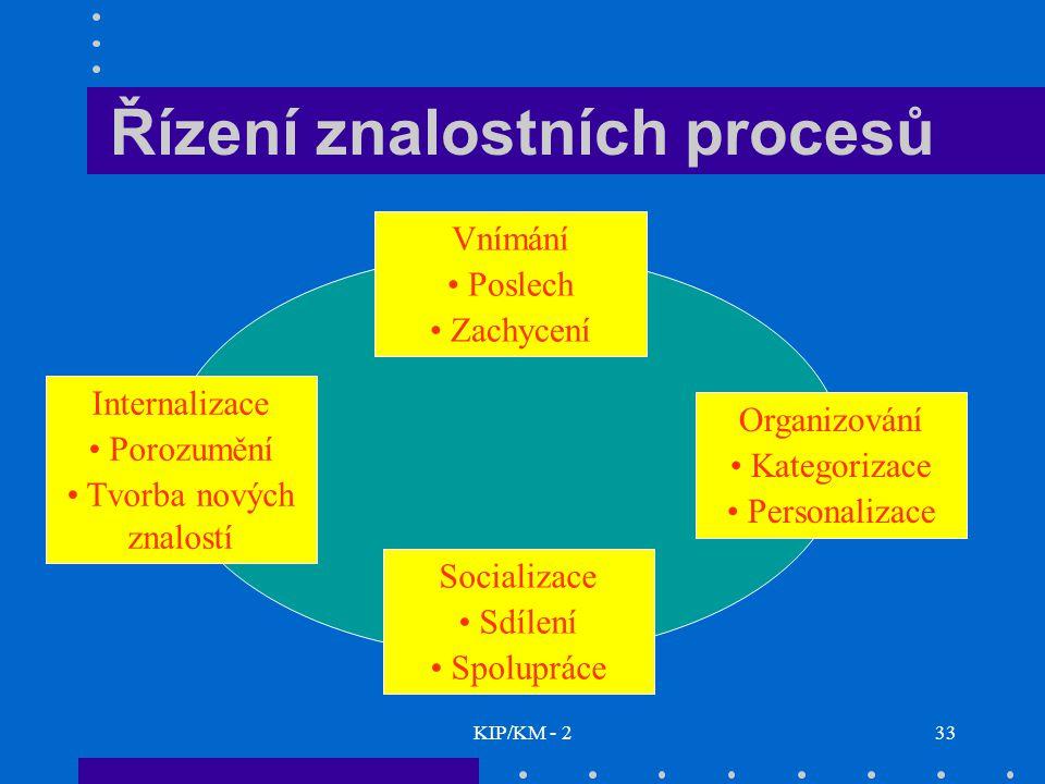 Řízení znalostních procesů