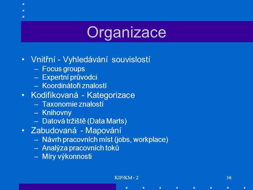 Organizace Vnitřní - Vyhledávání souvislostí