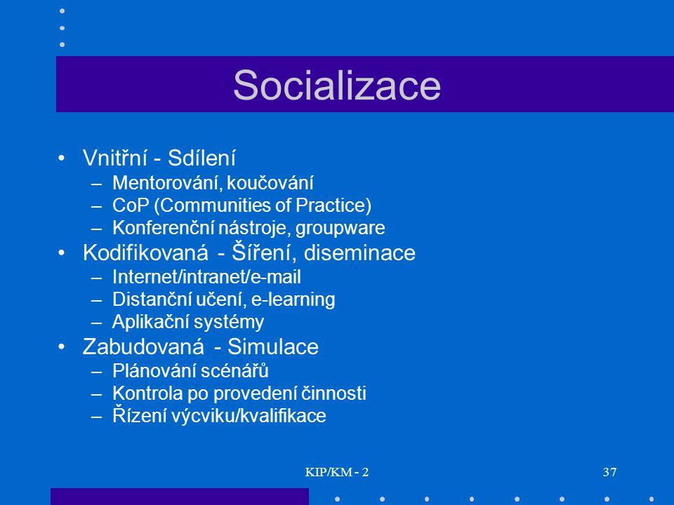 Socializace Vnitřní - Sdílení Kodifikovaná - Šíření, diseminace