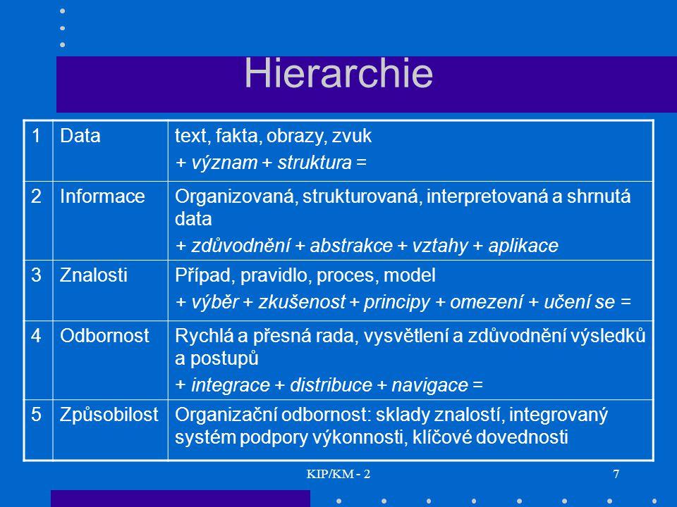 Hierarchie 1 Data text, fakta, obrazy, zvuk + význam + struktura = 2