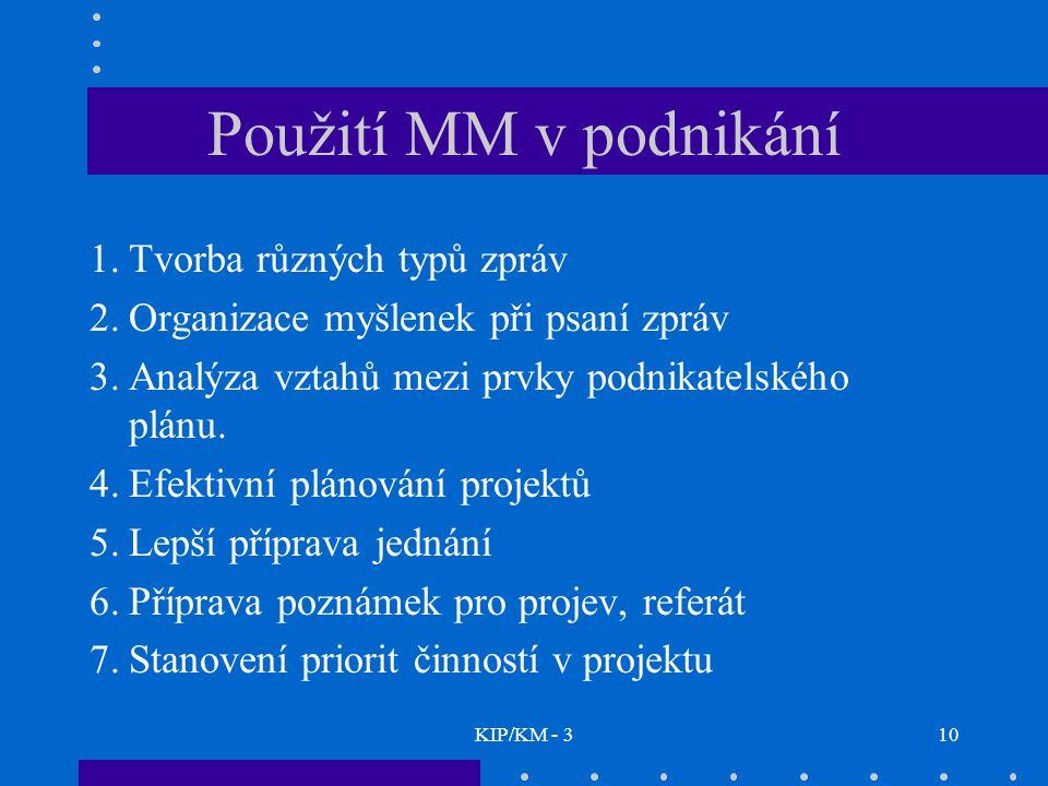 Použití MM v podnikání Tvorba různých typů zpráv