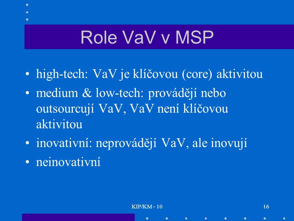 Role VaV v MSP high-tech: VaV je klíčovou (core) aktivitou