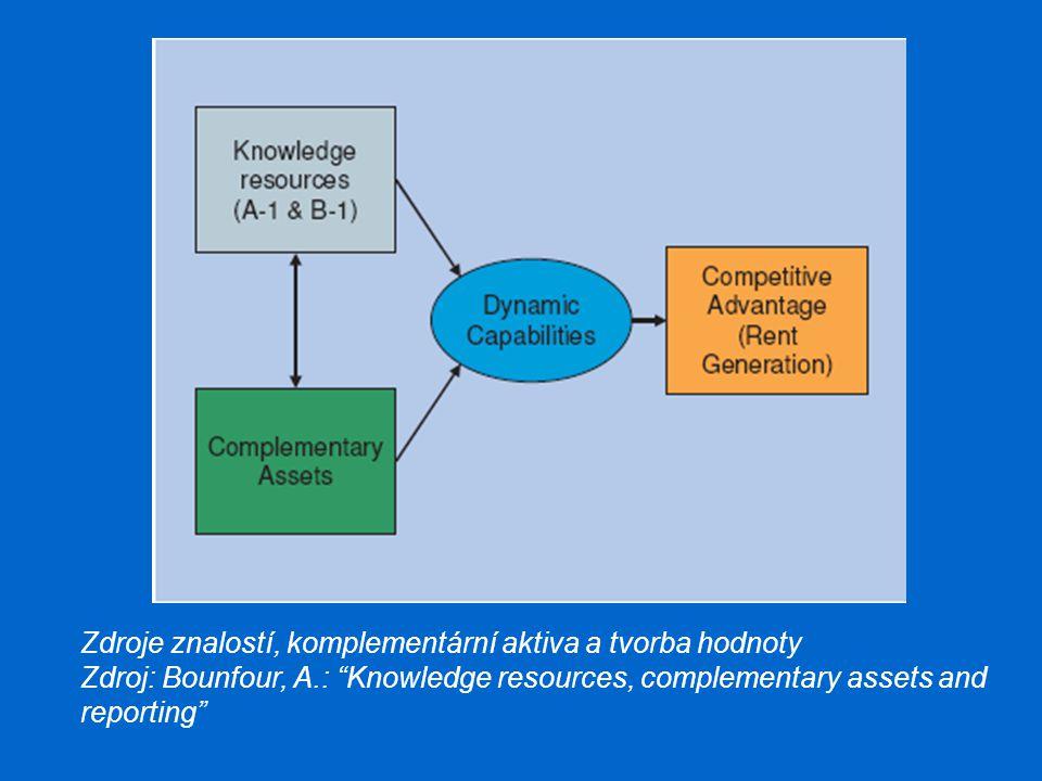 Zdroje znalostí, komplementární aktiva a tvorba hodnoty