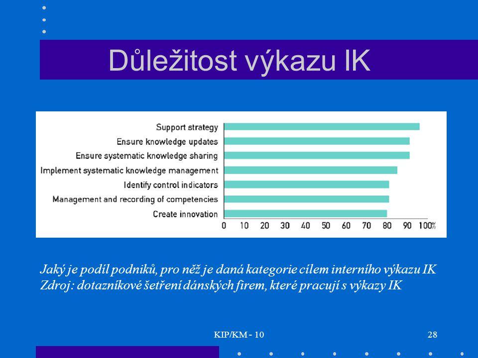 Důležitost výkazu IK Jaký je podíl podniků, pro něž je daná kategorie cílem interního výkazu IK.