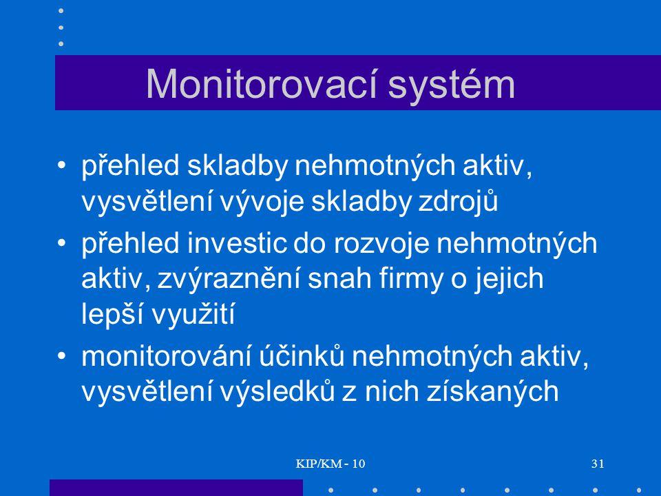 Monitorovací systém přehled skladby nehmotných aktiv, vysvětlení vývoje skladby zdrojů.