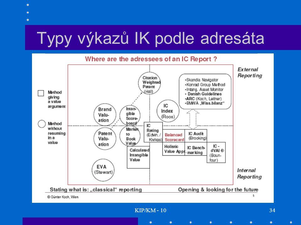 Typy výkazů IK podle adresáta