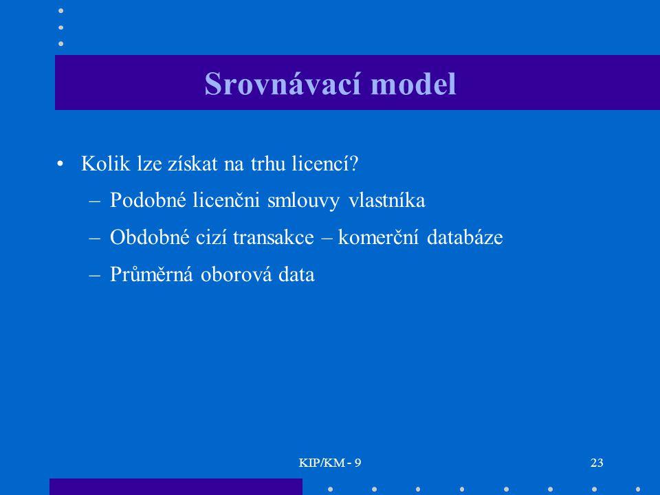 Srovnávací model Kolik lze získat na trhu licencí