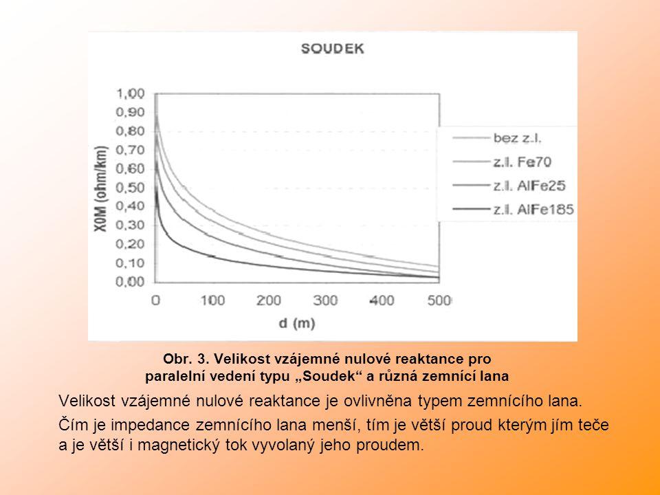 Velikost vzájemné nulové reaktance je ovlivněna typem zemnícího lana.