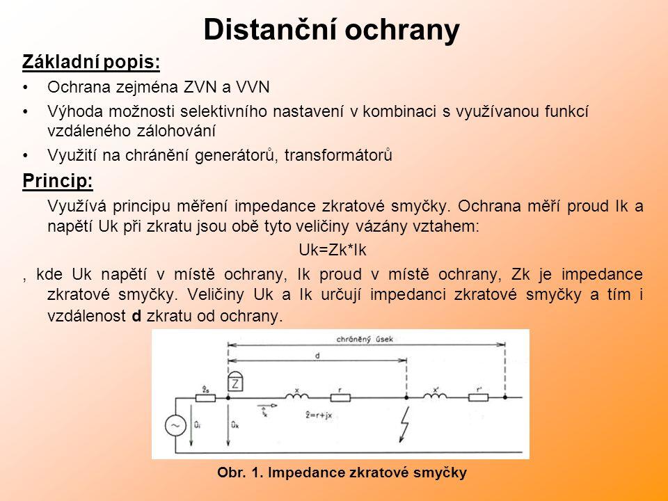 Obr. 1. Impedance zkratové smyčky