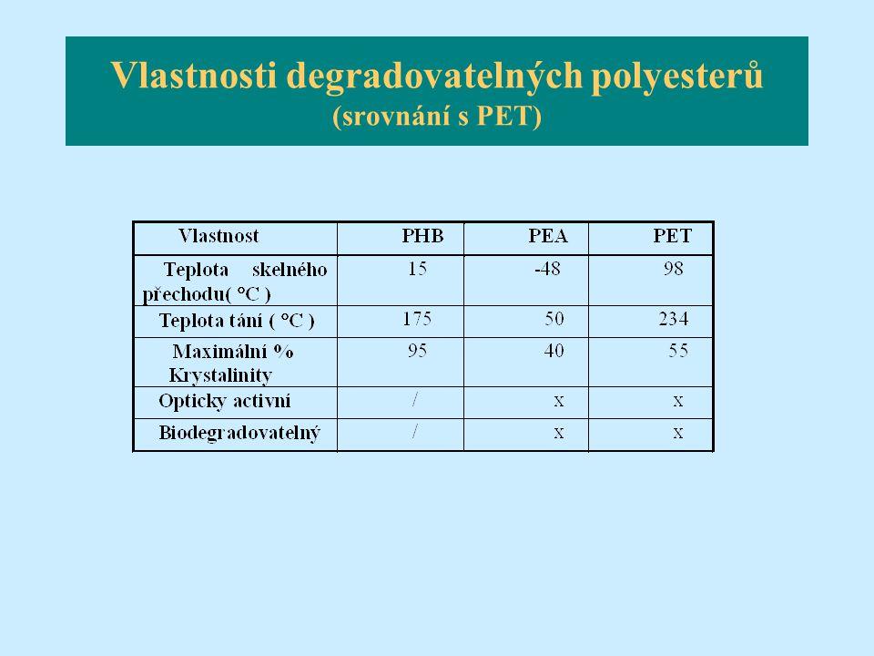 Vlastnosti degradovatelných polyesterů (srovnání s PET)