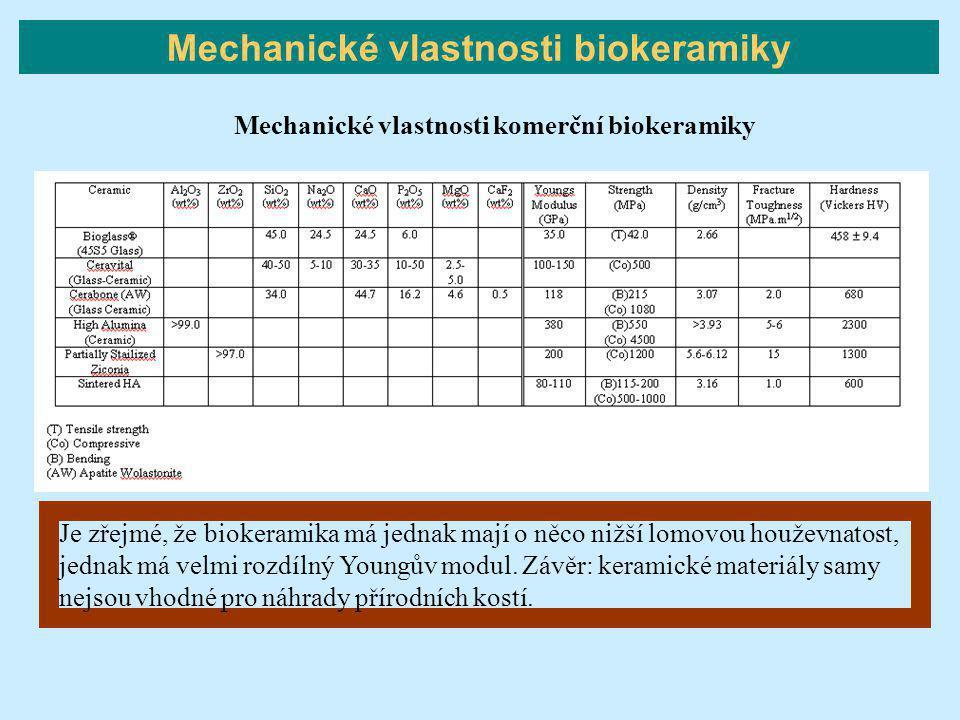 Mechanické vlastnosti biokeramiky