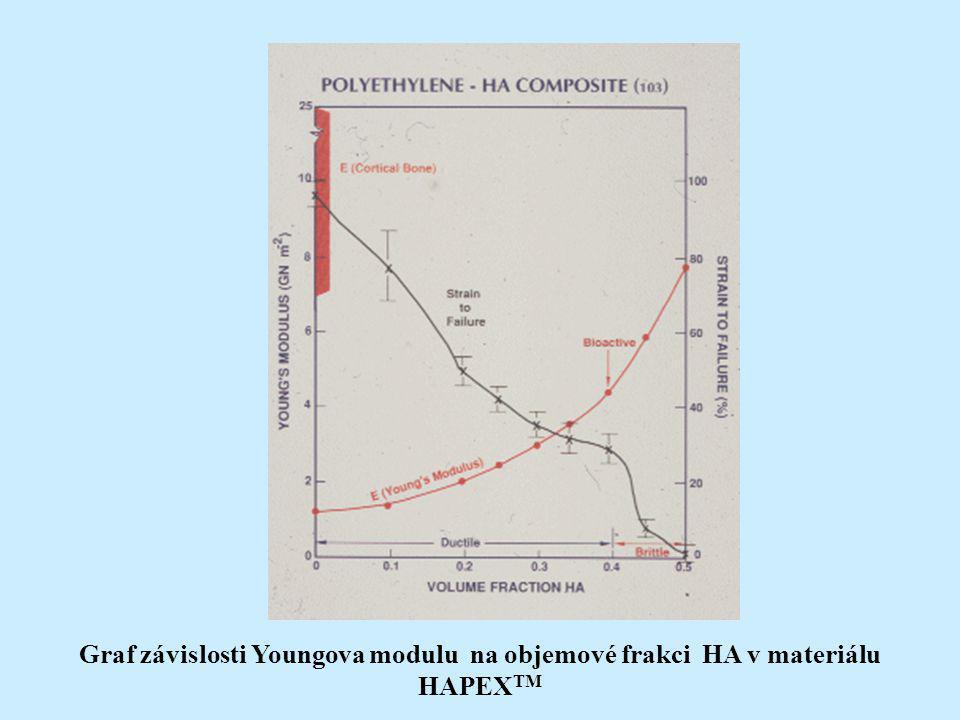 Graf závislosti Youngova modulu na objemové frakci HA v materiálu HAPEXTM