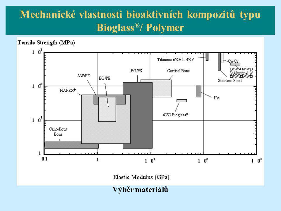 Mechanické vlastnosti bioaktivních kompozitů typu Bioglass®/ Polymer