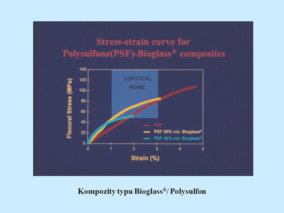 Kompozity typu Bioglass®/ Polysulfon