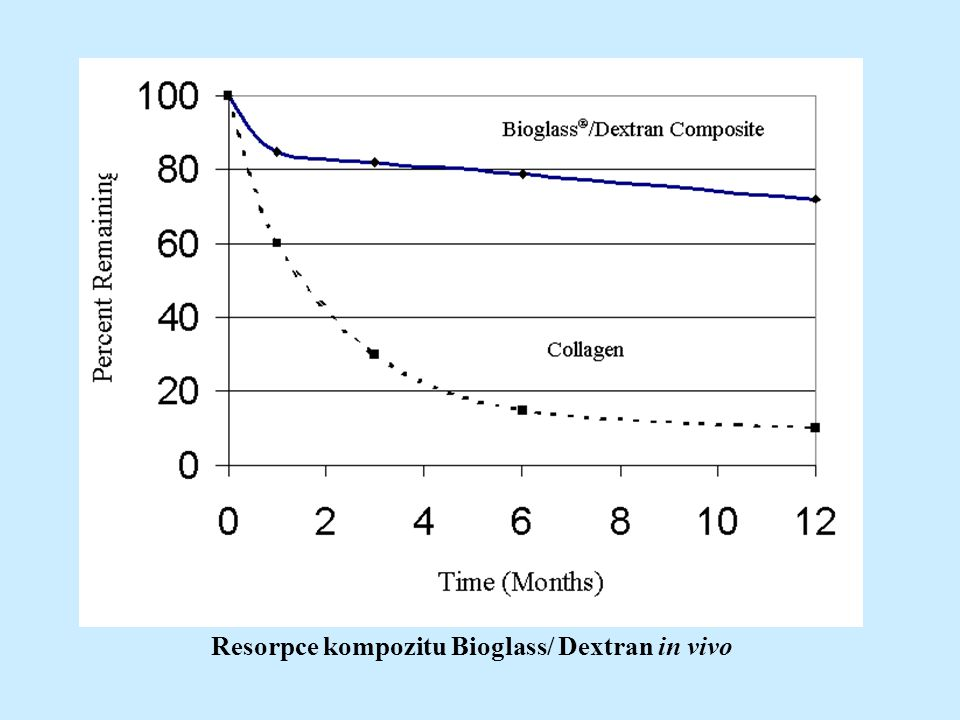 Resorpce kompozitu Bioglass/ Dextran in vivo