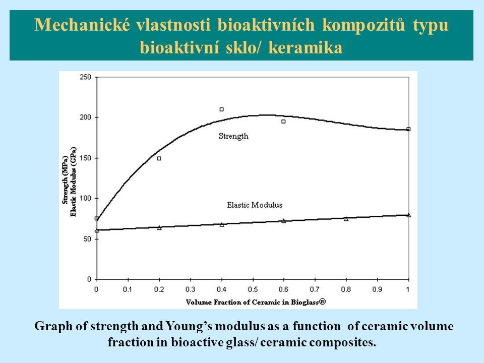 Mechanické vlastnosti bioaktivních kompozitů typu bioaktivní sklo/ keramika