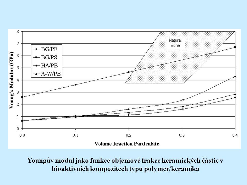 Youngův modul jako funkce objemové frakce keramických částic v bioaktivních kompozitech typu polymer/keramika