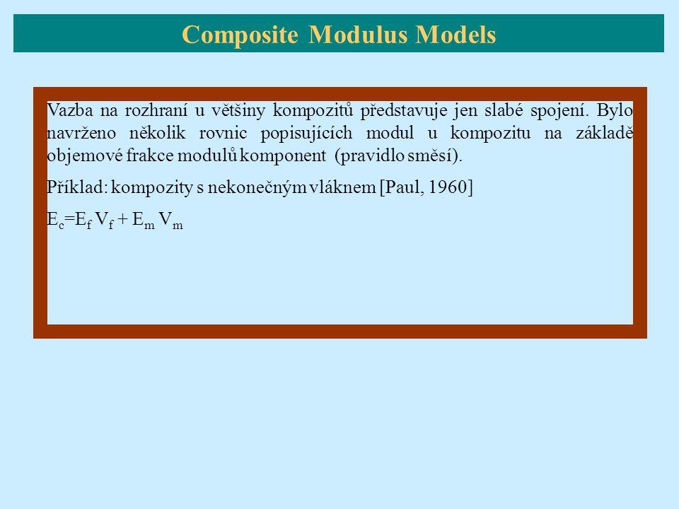 Composite Modulus Models