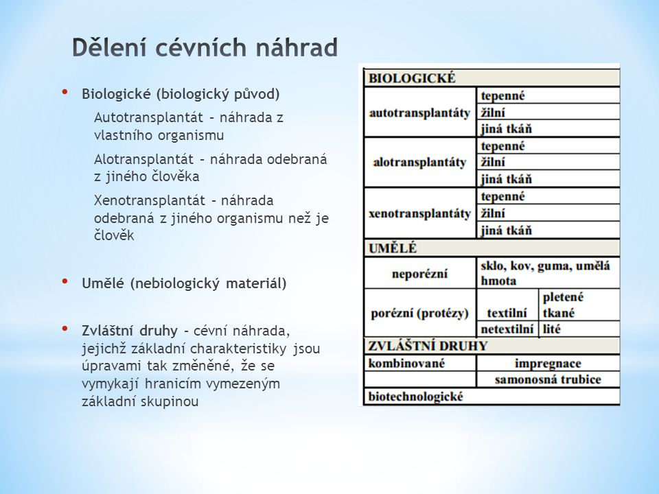 Dělení cévních náhrad Biologické (biologický původ)