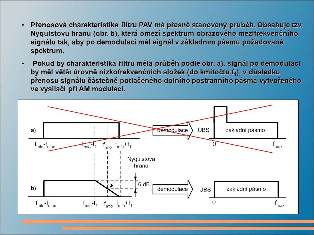 Přenosová charakteristika filtru PAV má přesně stanovený průběh