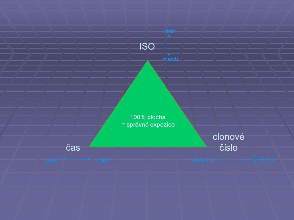 ISO clonové číslo čas 100% plocha = správná expozice větší menší delší