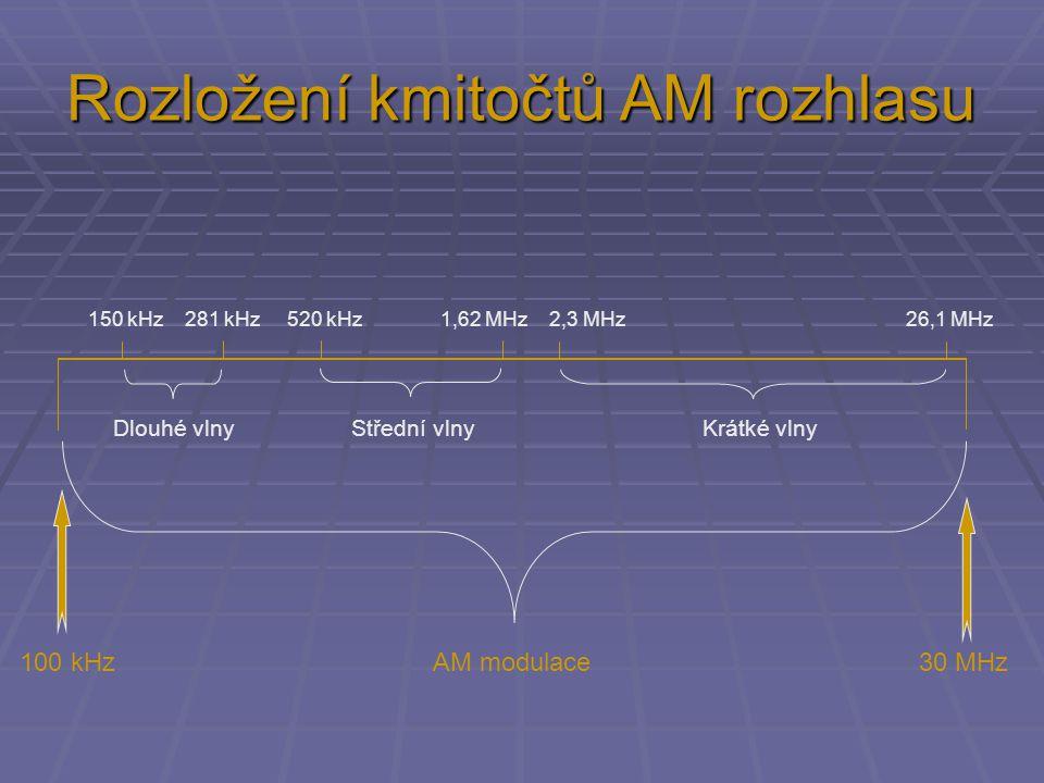 Rozložení kmitočtů AM rozhlasu