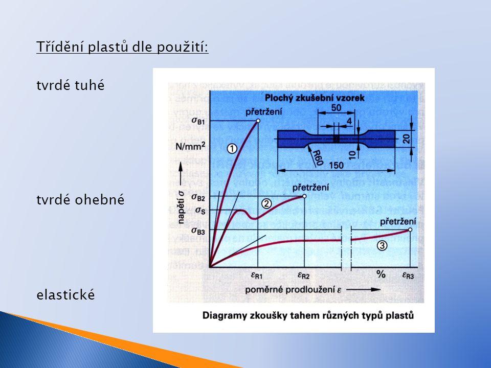 Třídění plastů dle použití: