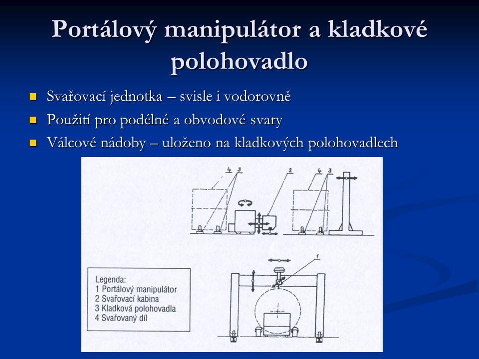 Portálový manipulátor a kladkové polohovadlo