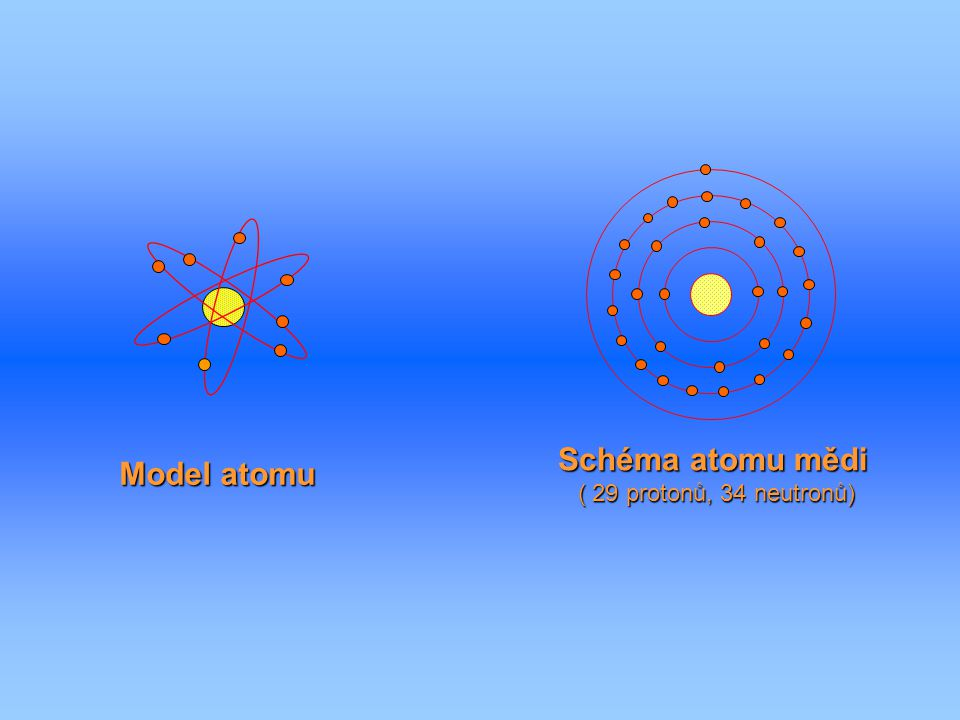 Schéma atomu mědi ( 29 protonů, 34 neutronů) Model atomu
