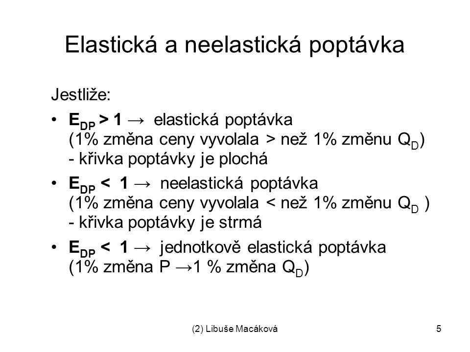 Elastická a neelastická poptávka