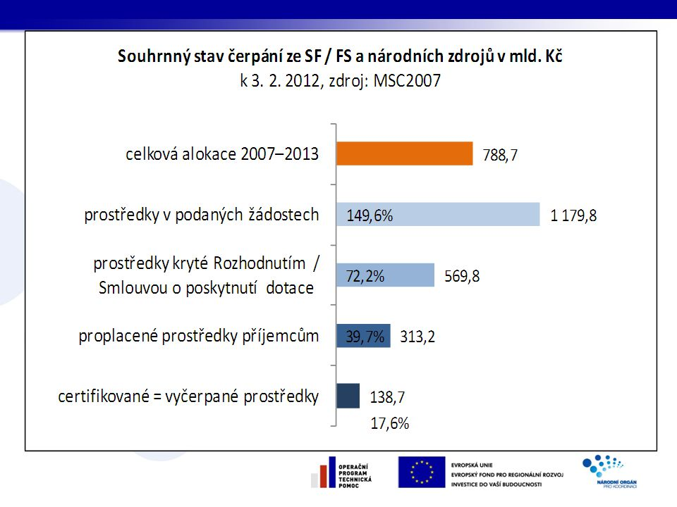Dle aktuálních údajů o čerpání je certifikováno, tedy předloženo EK v podobě certifikovaných výdajů 138,7 mld. Kč, což je 17,6 % celkové alokace NSRR, která aktuálně pro Českou republiku činí 788,0 mld. Kč na programové období 2007–2013. Certifikované výdaje předložené EK jsou považovány za prostředky vyčerpané z celkové alokace NSRR na toto programové období.