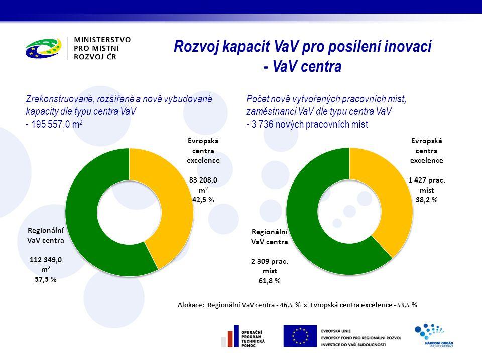 Rozvoj kapacit VaV pro posílení inovací